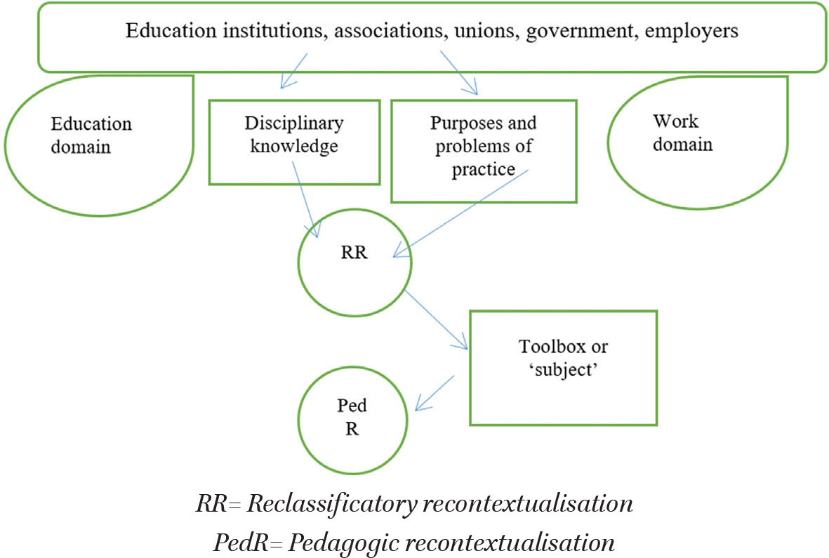 Recontextualisation and the Education-Work Relation in: Knowledge