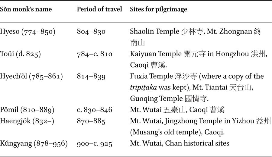 Buddhist Pilgrimage and Spiritual Identity: Korean Sŏn Monks