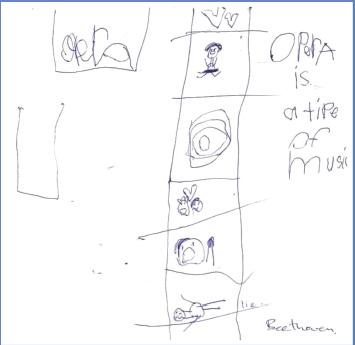 Exploring Links Between Children's Creativity Development and A
