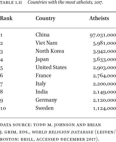 most growing religion