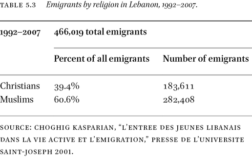 The Lebanese Demographic Reality in: Yearbook of International