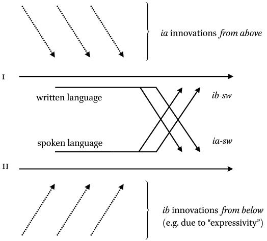 Grammaticalization Distance Immediacy And Discourse