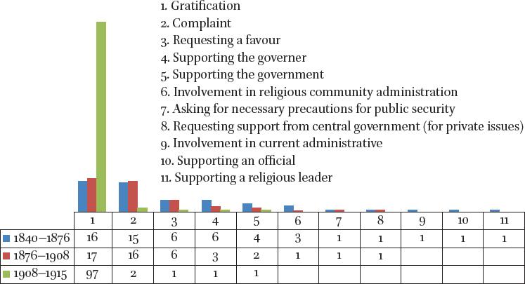 Collective Petitions (ʿarż-ı maḥżār) as a Reflective