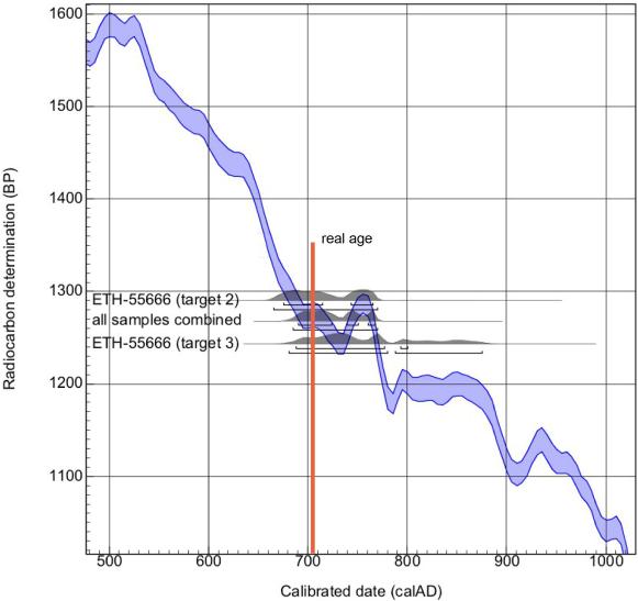 AMS radio karbon dating prosess tidlige stadier av dating hvor ofte å se hverandre