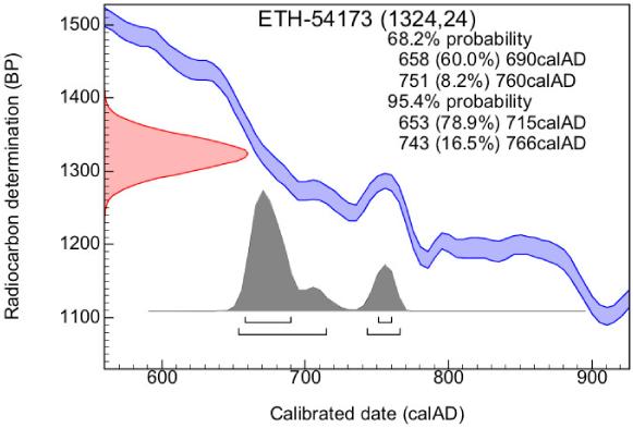 Wat is de methode van radiocarbon dating