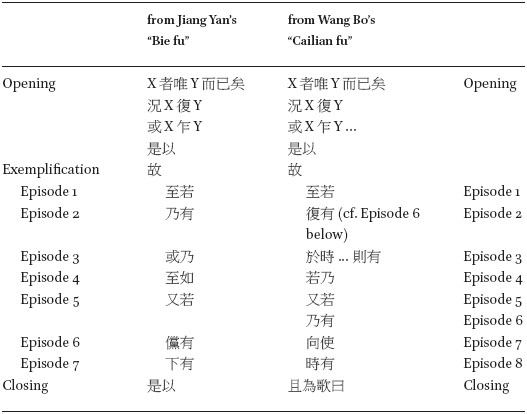An Offering to the Prince: Wang Bo's Apology for Poetry in: Critical