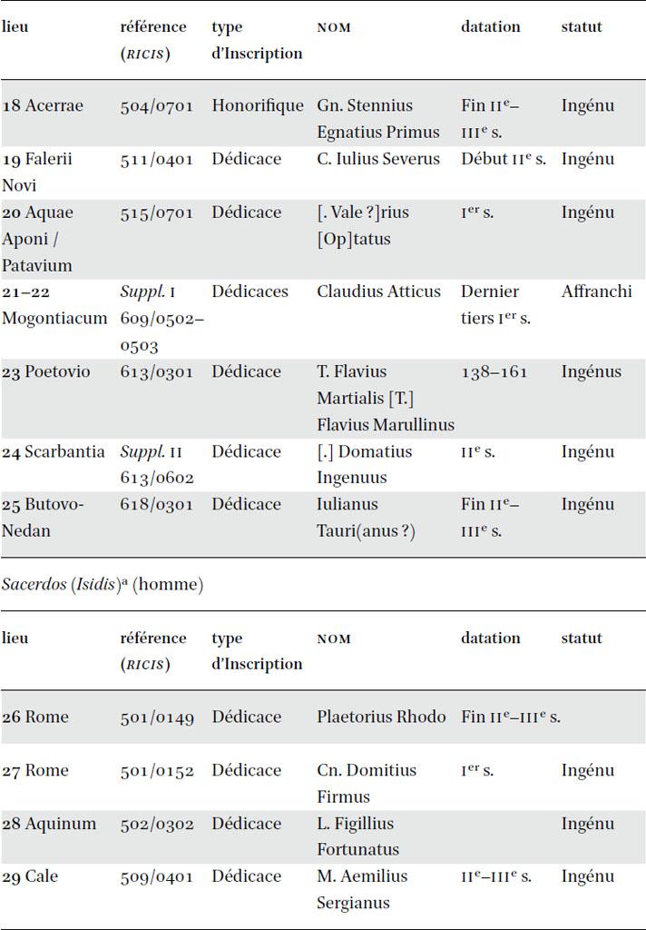 exemples féminins de noms de datation