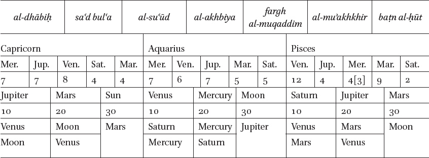 Using Astrolabes for Astrological Purposes: The Earliest