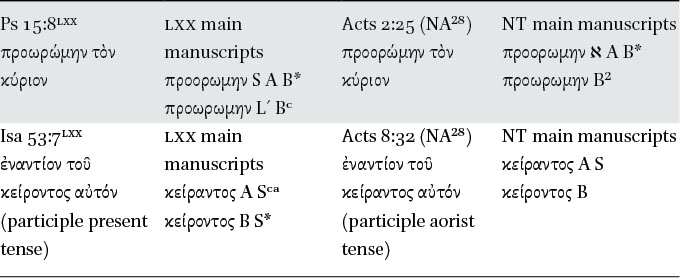 Scriptural Quotations in the Jesus Tradition and Early