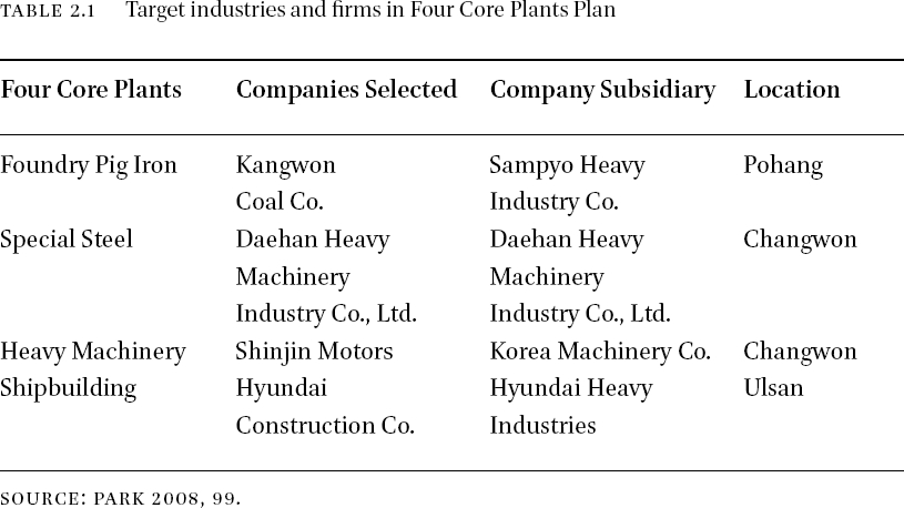 Heavy Industries and Second Tier City Growth in South Korea