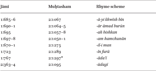 "Utterly Fluent, but Seldom Fresh"" in: Jāmī in Regional Contexts"