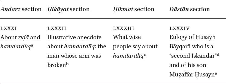 Evaluating Jāmī's Influence on Navāʾī in: Jāmī in Regional