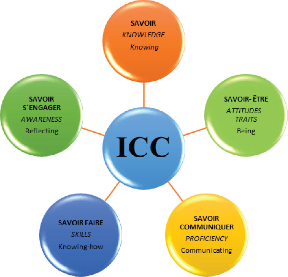 Assessing Intercultural Communicative Competence in: Issues in