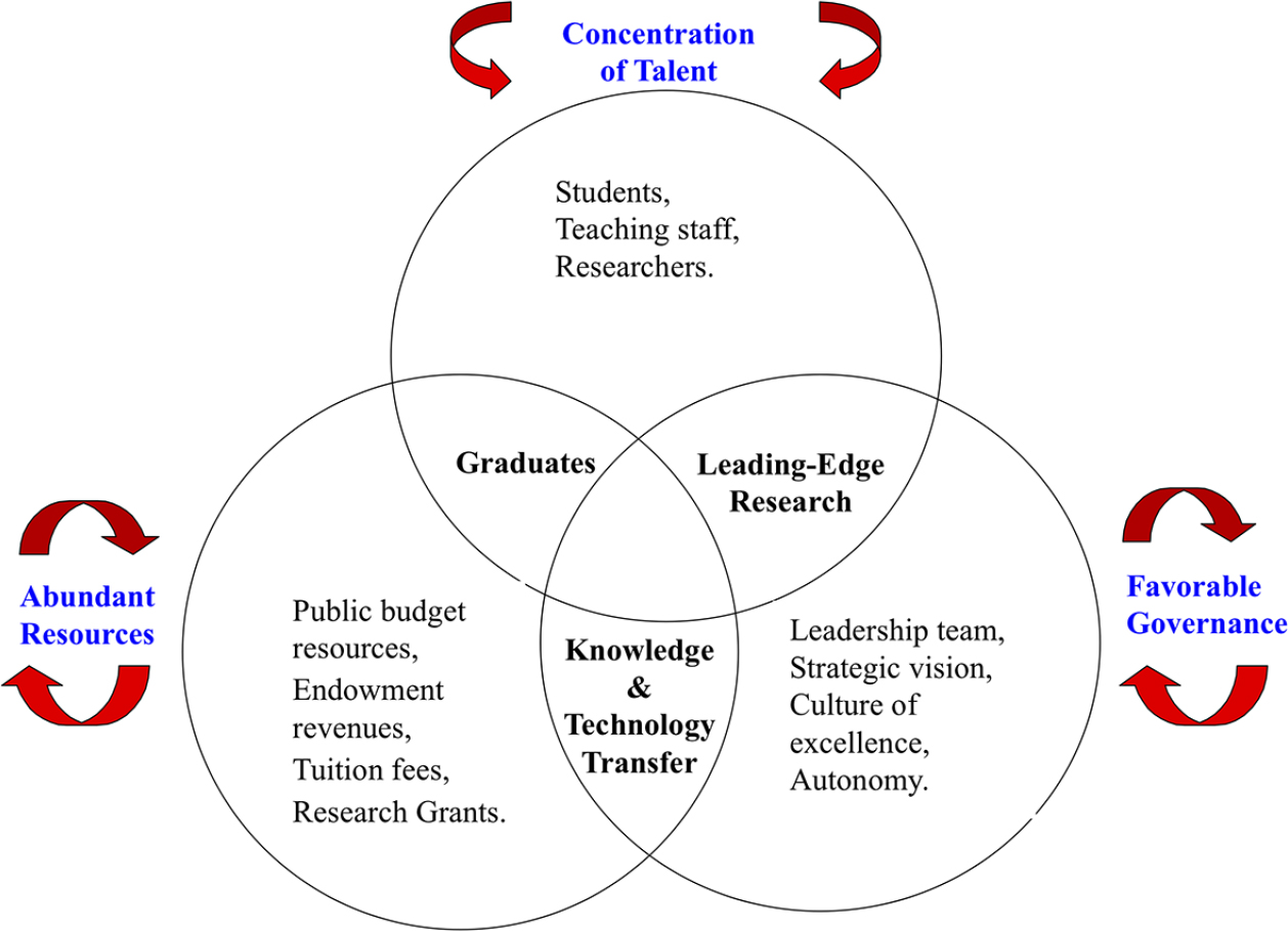 factors for the rise of universities