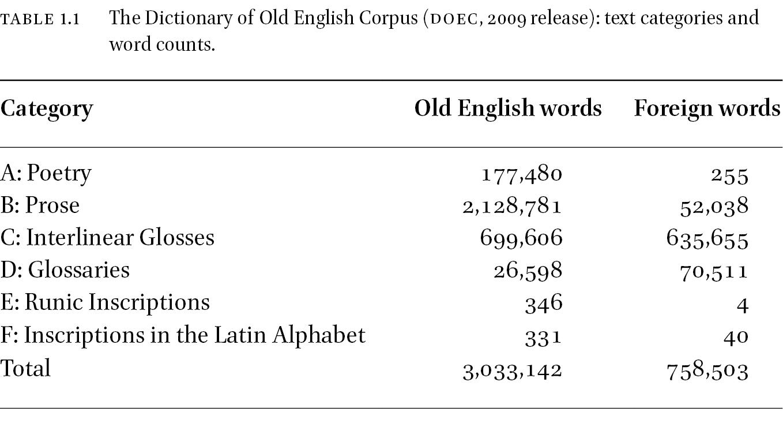 Corpus Linguistics as Digital Scholarship: Big Data, Rich