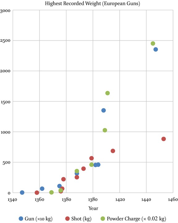 Gunpowder Artillery in Europe, 1326–1500: Innovation and Impact in