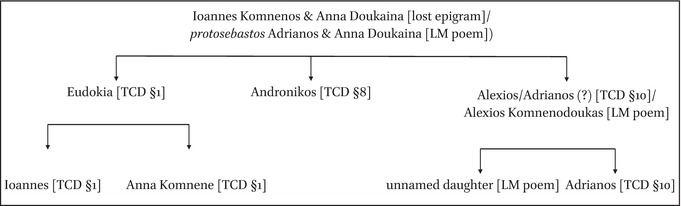 Changing Profiles of Monastic Founders in Constantinople, From the
