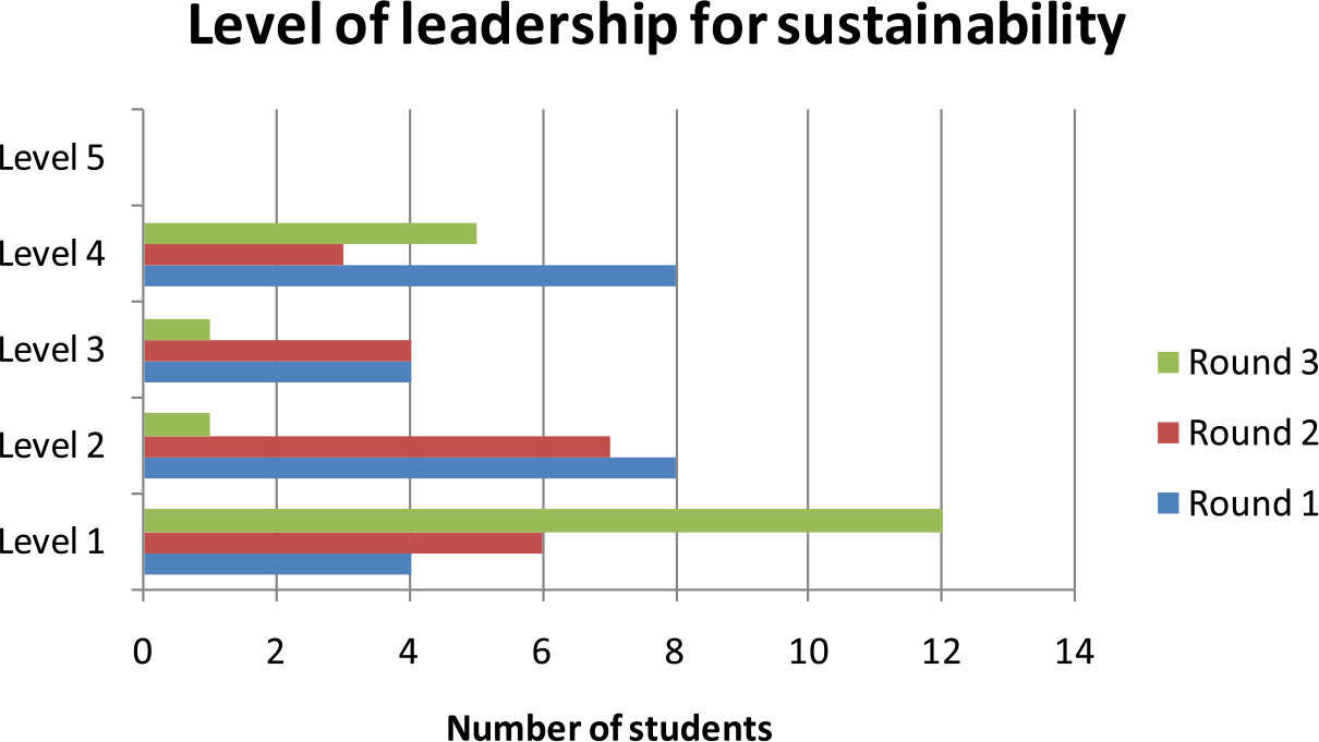 Developing and Motivating Young Leaders for Sustainability