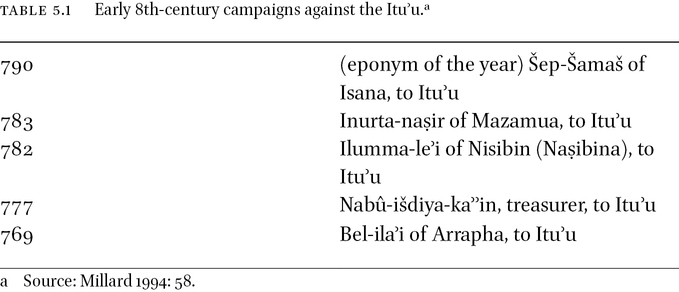 Gurraeans and Ituʾaeans in the Service of the Assyrian