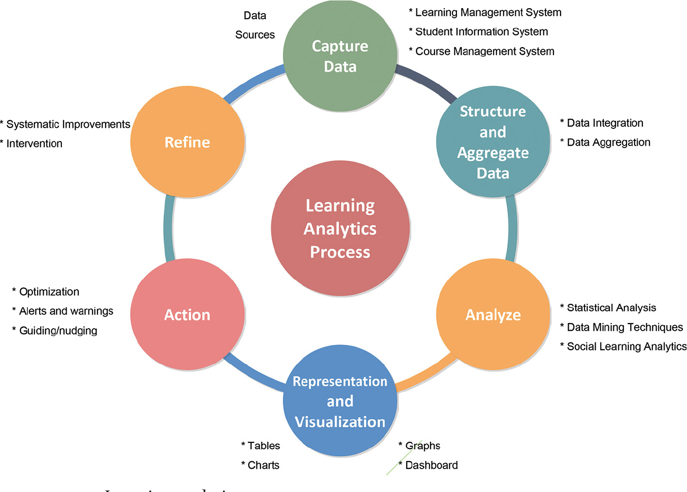 Following the Learners' Traces in: Emerging Trends in