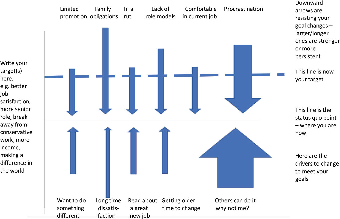 Reflections about Work in: Challenging Future Practice