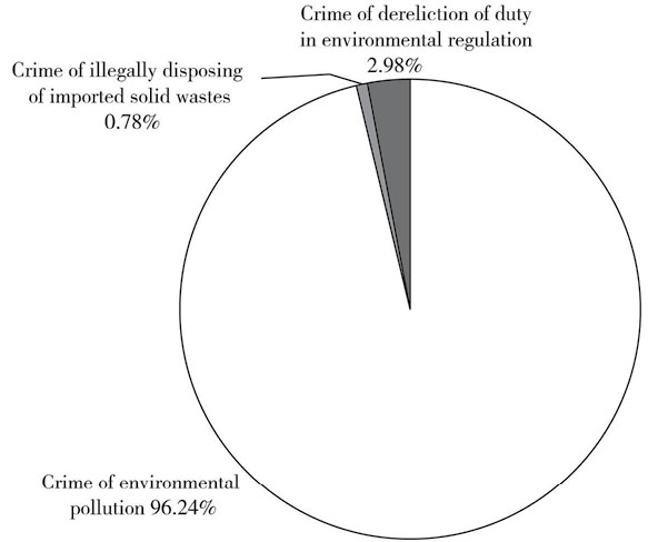 Recent Developments in Environmental Criminal Justice in: Chinese