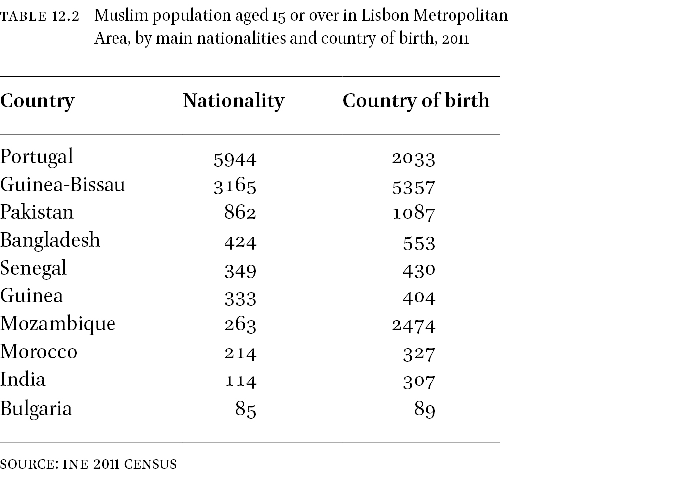The Socio-spatial Configuration of Muslims in Lisbon in