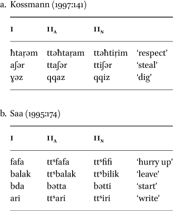 Amazigh Negative Verb Morphology in: Brill's Journal of