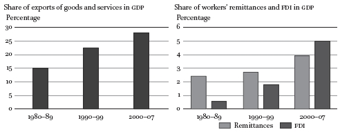 The Impact Of Food And Global Economic Crises 2008 On Food Security In Egypt In African And Asian Studies Volume 13 Issue 1 2 2014