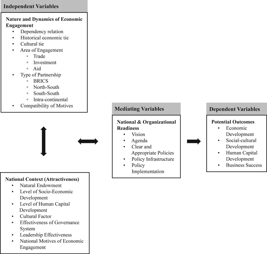 Towards a Framework for Understanding the Outcomes of