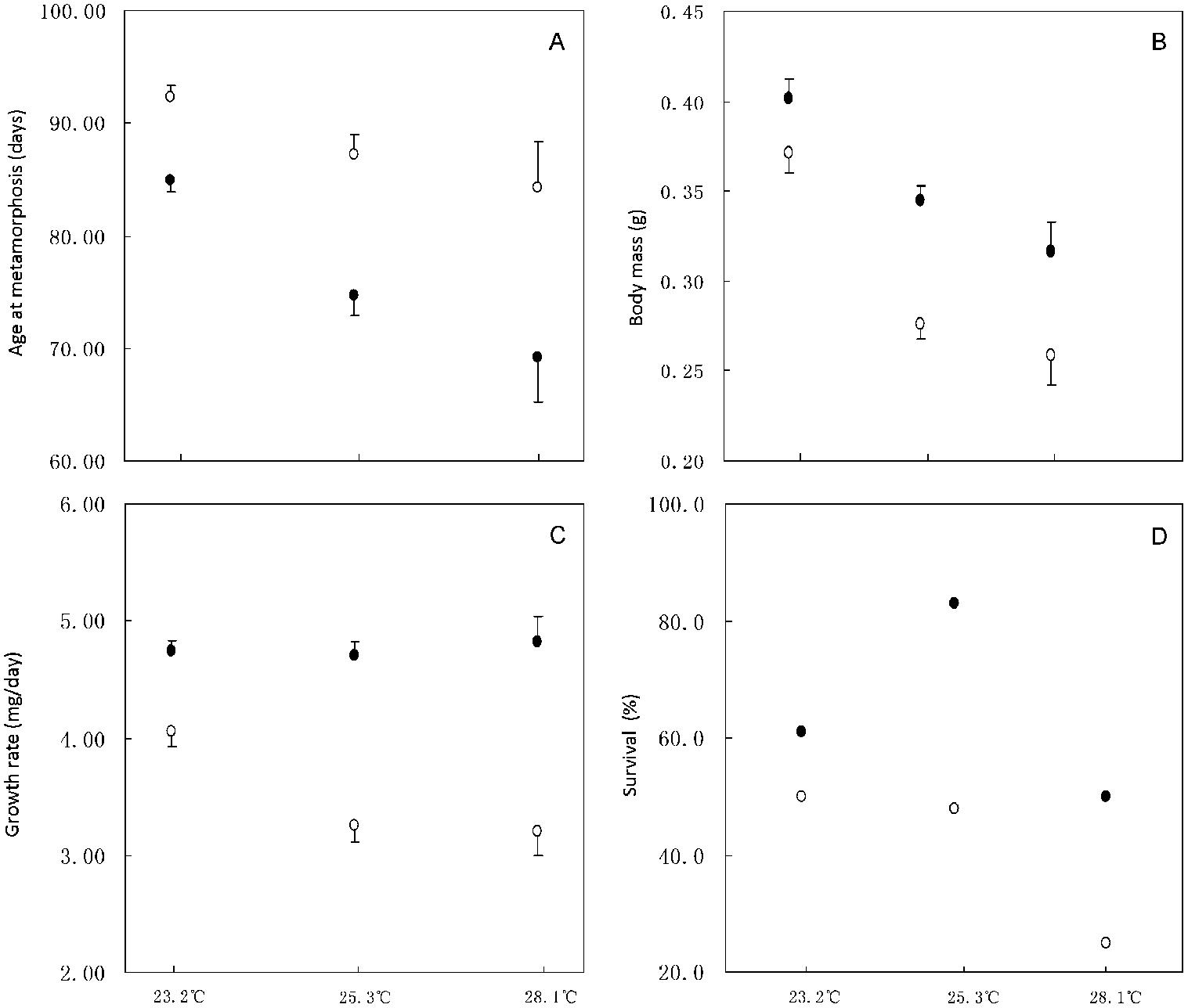Plasticity in metamorphic traits of Chinese brown frog (Rana