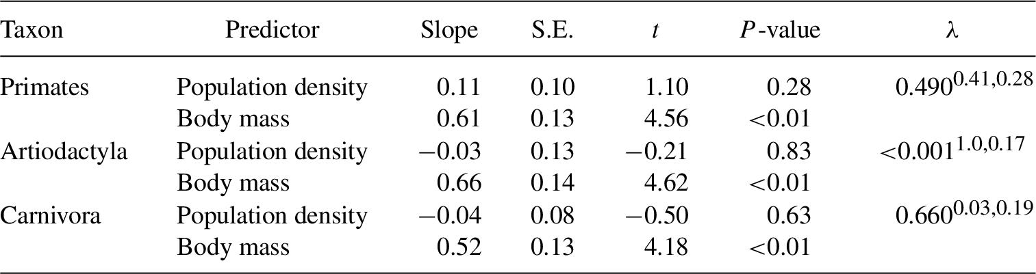 Effect of population density on relationship between pre
