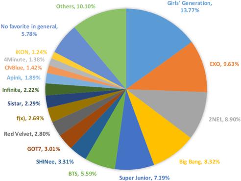Understanding Filipino Korean Pop Music Fans in: Asian Journal of