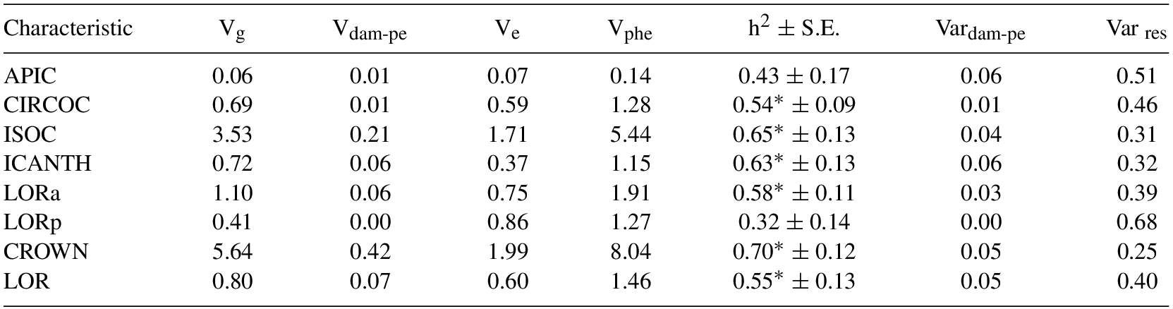 Characteristics and heritability analysis of head scales of the