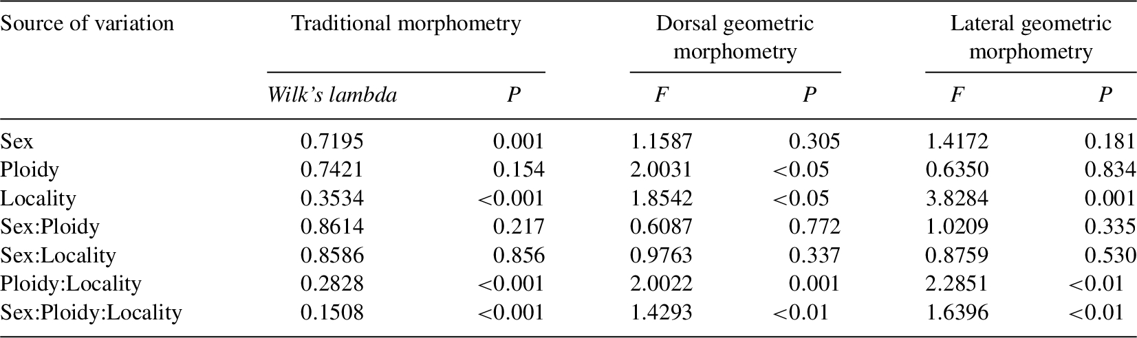Relationships of the morphological variation in diploids