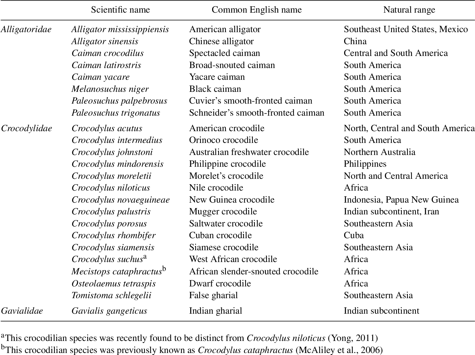 A review on crocodilian nesting habitats and their characterisation