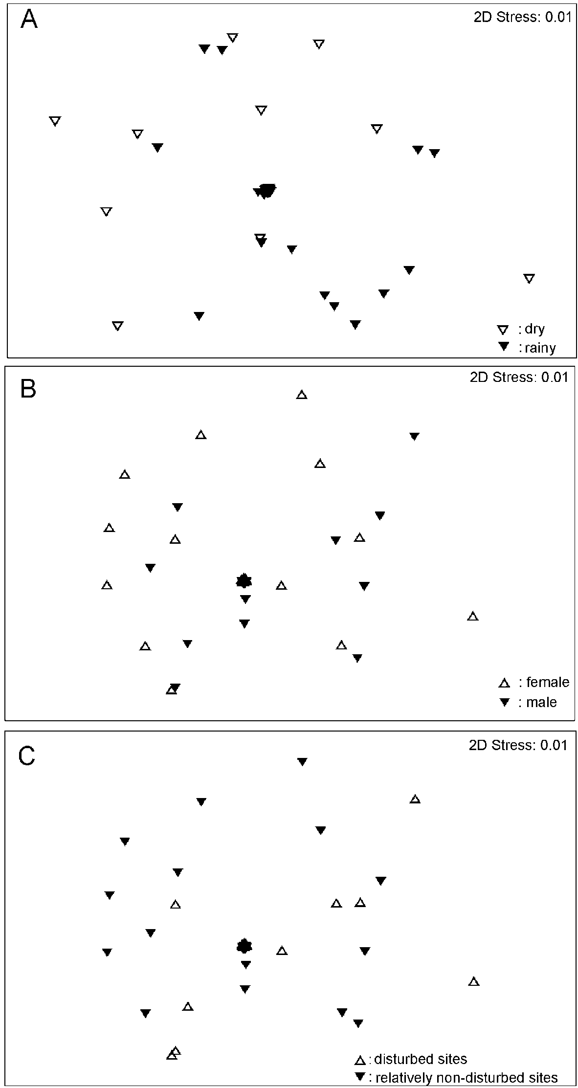 The diet of a forest-dependent frog species, Odorrana