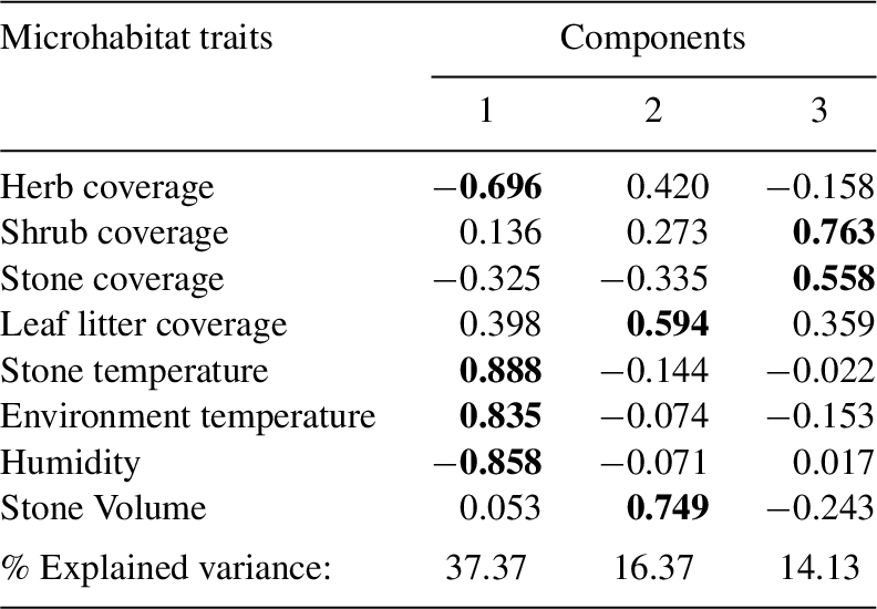 How morphology and thermal ecology relates to diurnal
