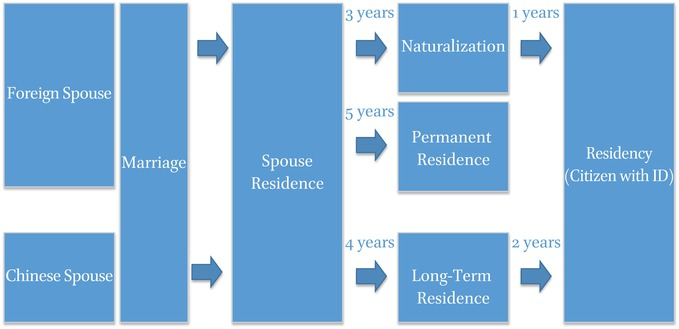 Differentiated Human Rights of Migrant Spouses Based on