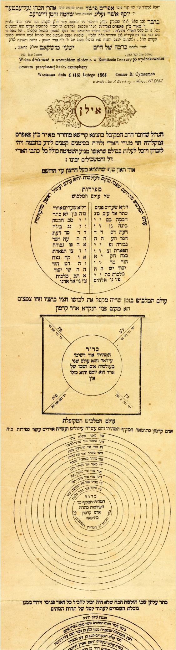 Kabbalah Practices / Practical Kabbalah in: Aries Volume 19 Issue 1