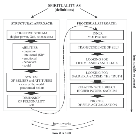The Threefold Nature of Spirituality (tns) in a Psychological