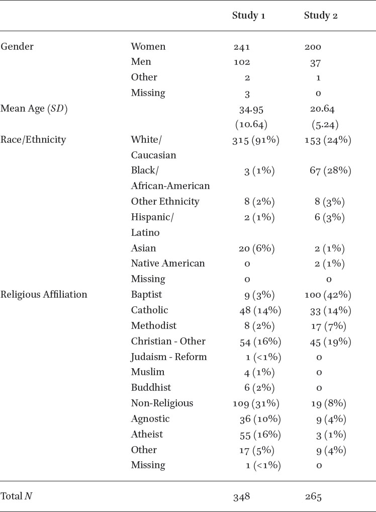 Attachment to God Uniquely Predicts Variation in Well-Being Outcomes