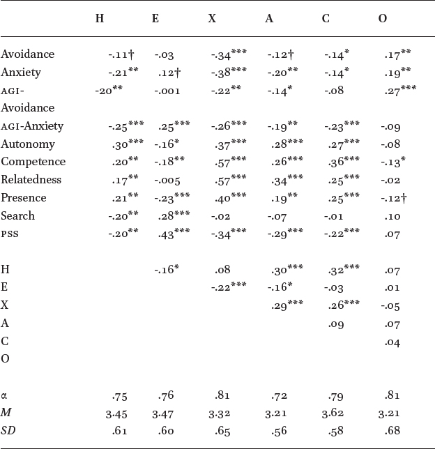 Attachment to God Uniquely Predicts Variation in Well-Being