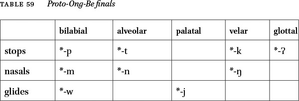 Proto-Ong-Be Initials and Finals in: Bulletin of Chinese