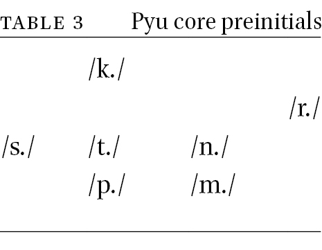 Studies In Pyu Phonology Ii Rhymes In Bulletin Of Chinese Linguistics Volume 11 Issue 1 2 18