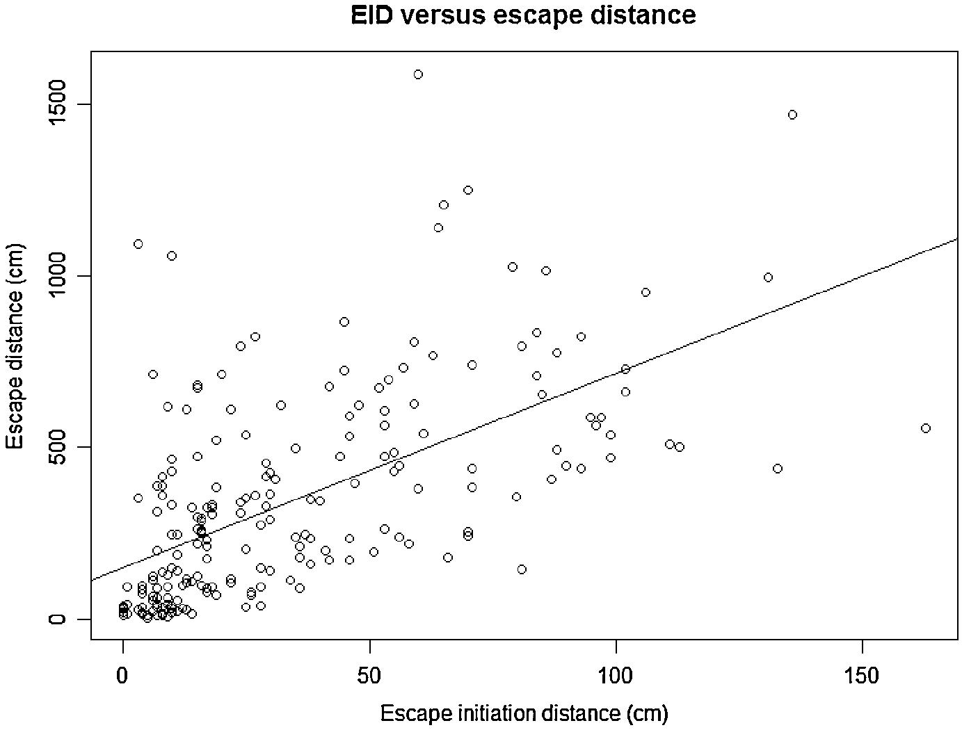 Species-specific escape behaviour in grasshoppers in
