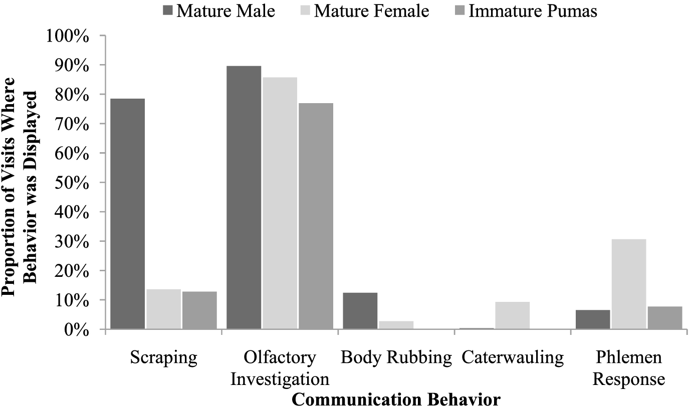 Puma communication behaviours: understanding functional use