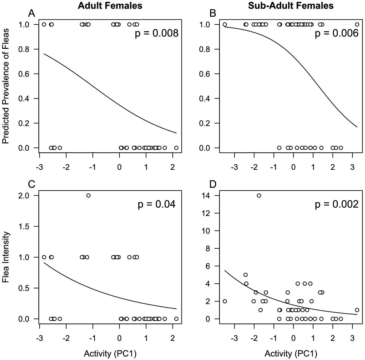 Host behaviour, age and sex correlate with ectoparasite prevalence
