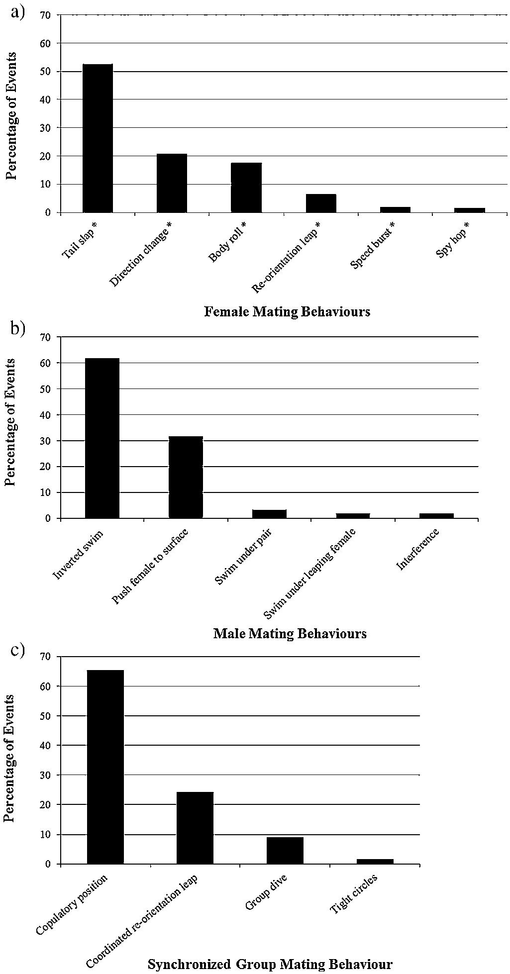 Evasive behaviours of female dusky dolphins (Lagenorhynchus obscurus