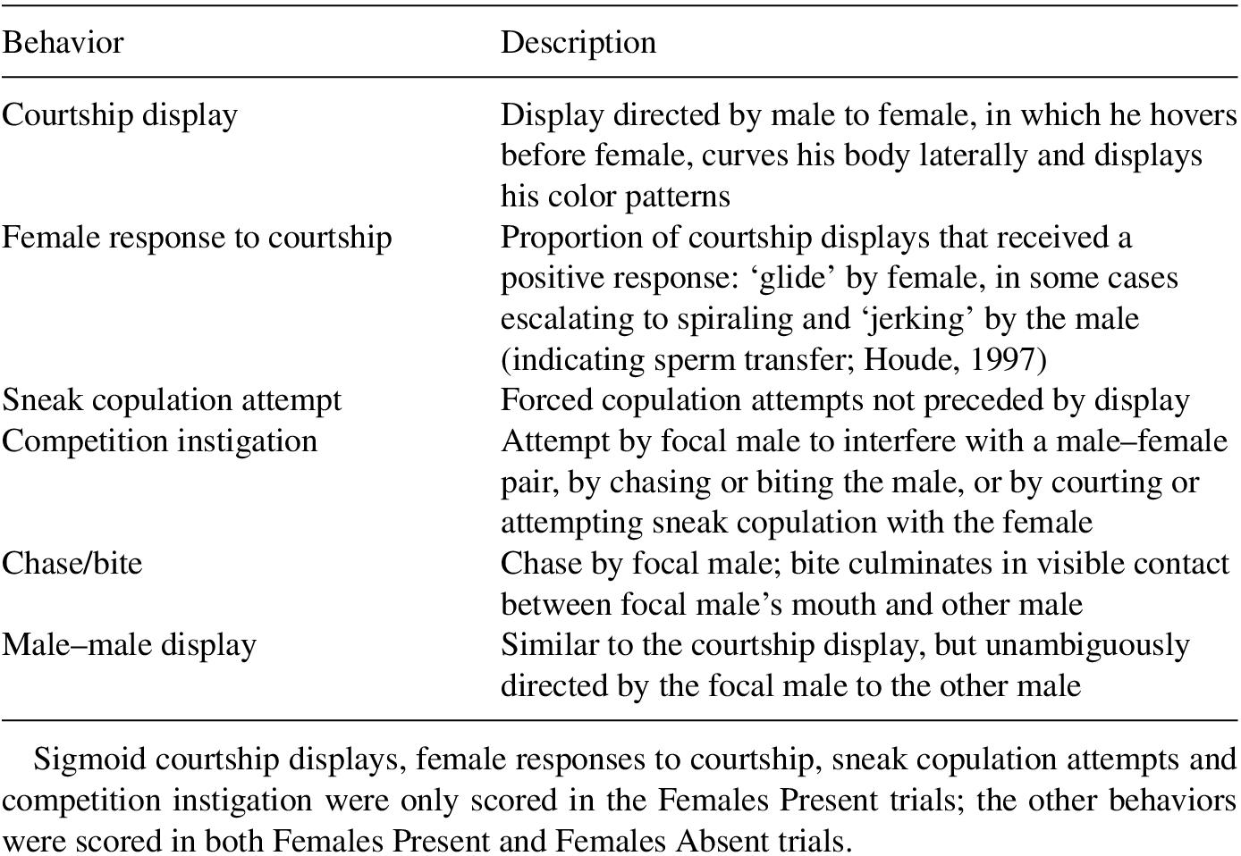 Exploring behavioral and hormonal flexibility across light